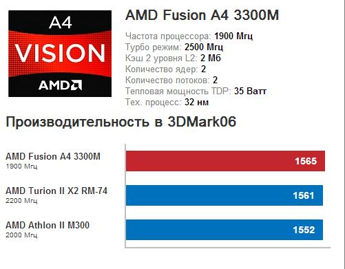 AMD Fusion A4 3300M