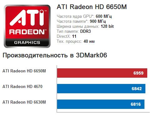 ATI Radeon HD 6650M